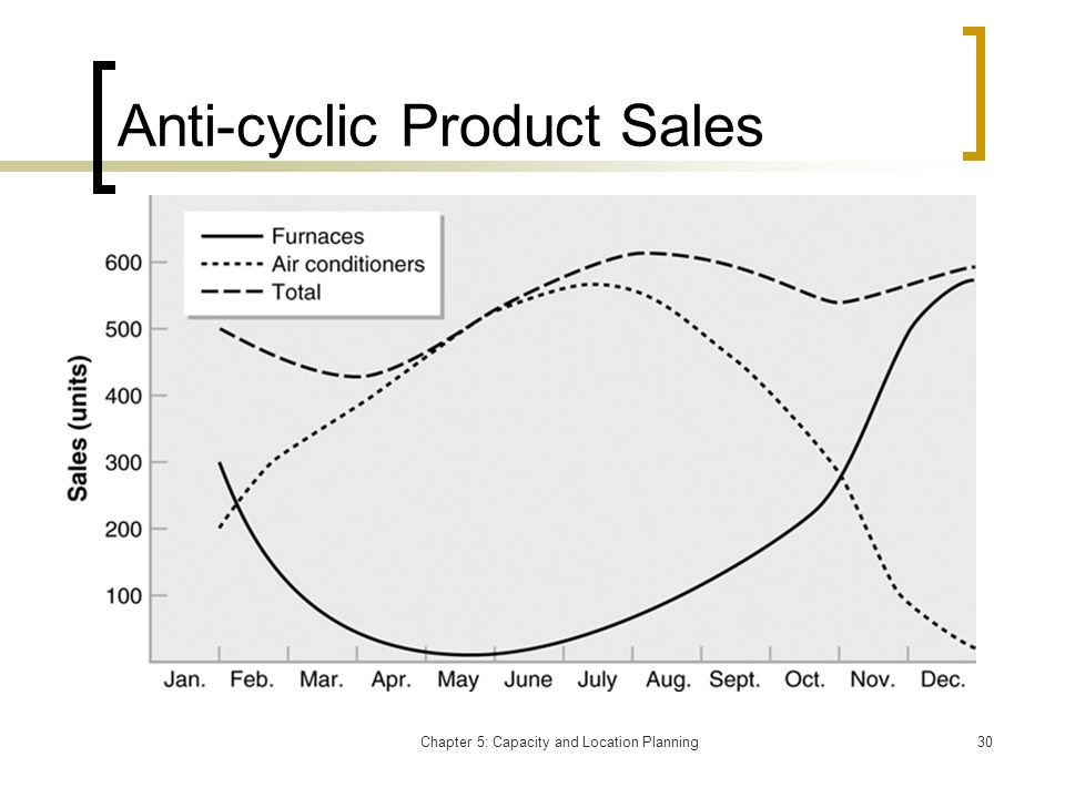 Anti-cyclic Product Sales