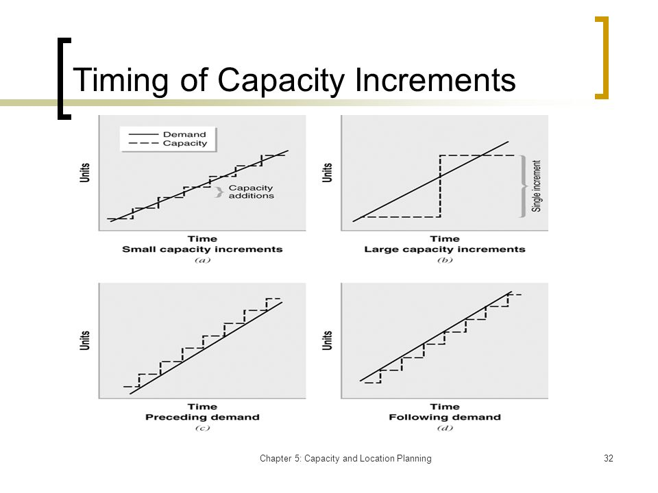 Timing of Capacity Increments