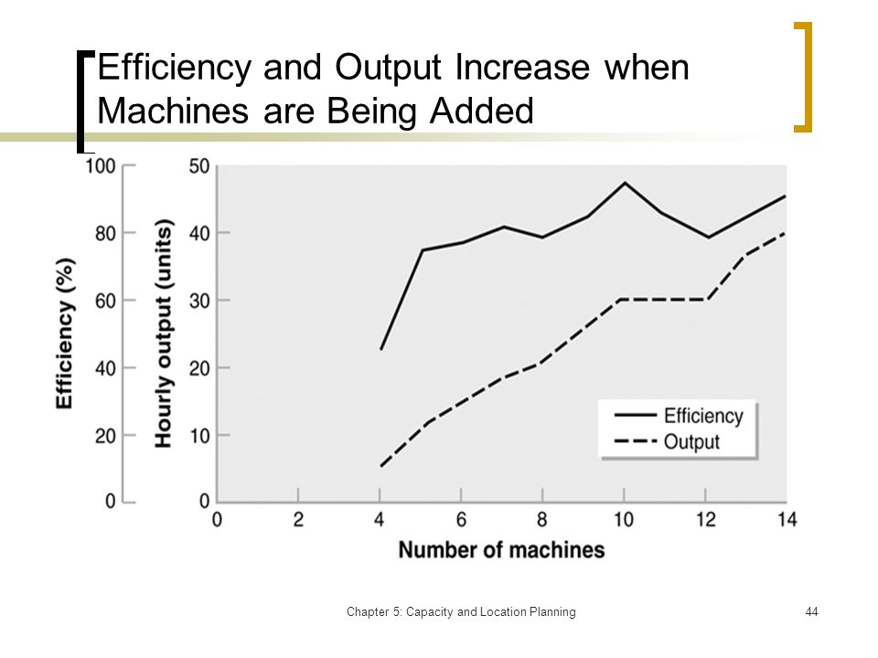 Efficiency and Output Increase when Machines are Being Added