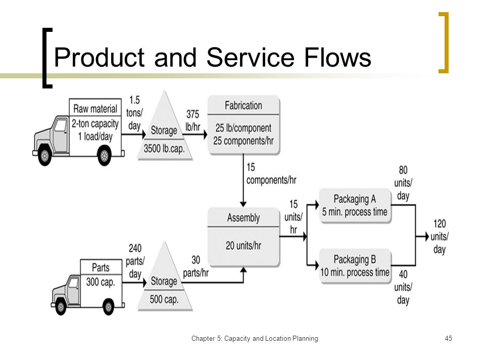 Product and Service Flows