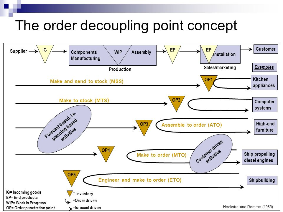 The order decoupling point concept