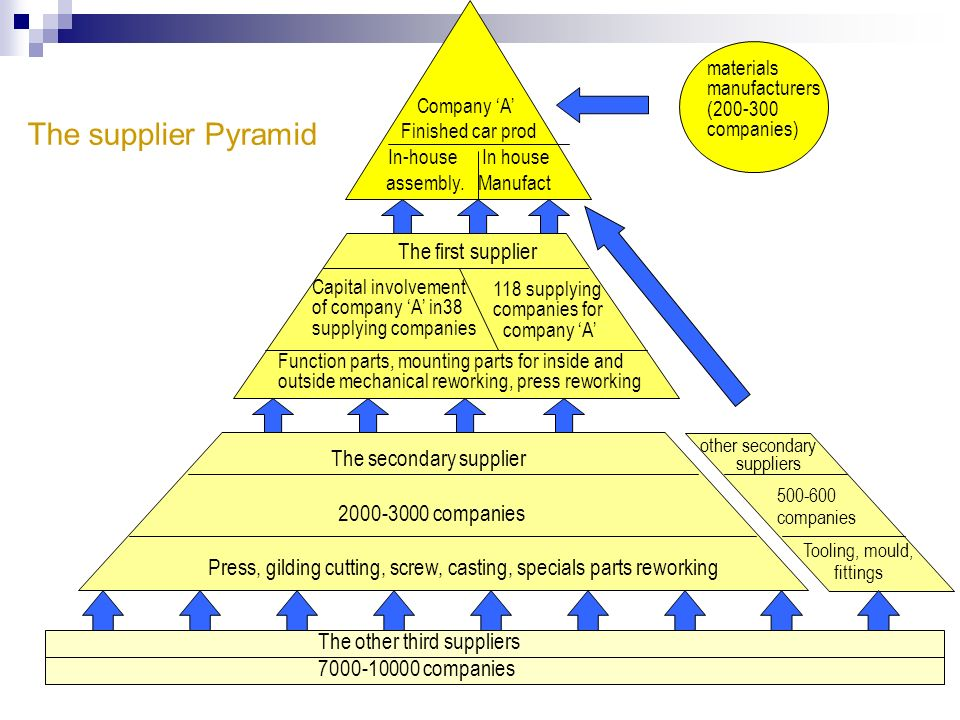 The supplier Pyramid The first supplier The secondary supplier