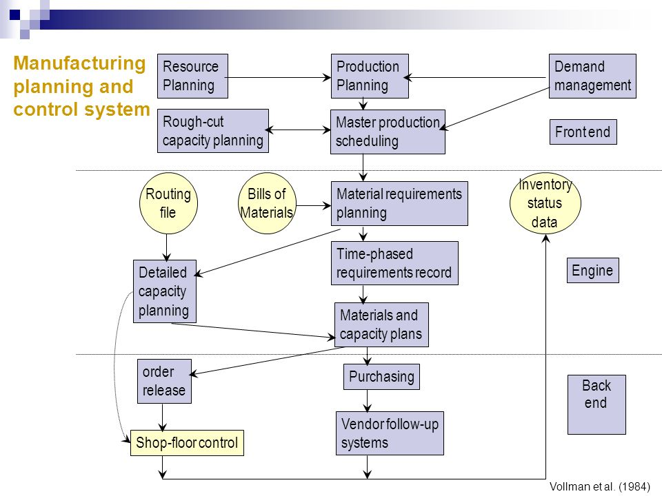 Manufacturing planning and control system Resource Planning Production