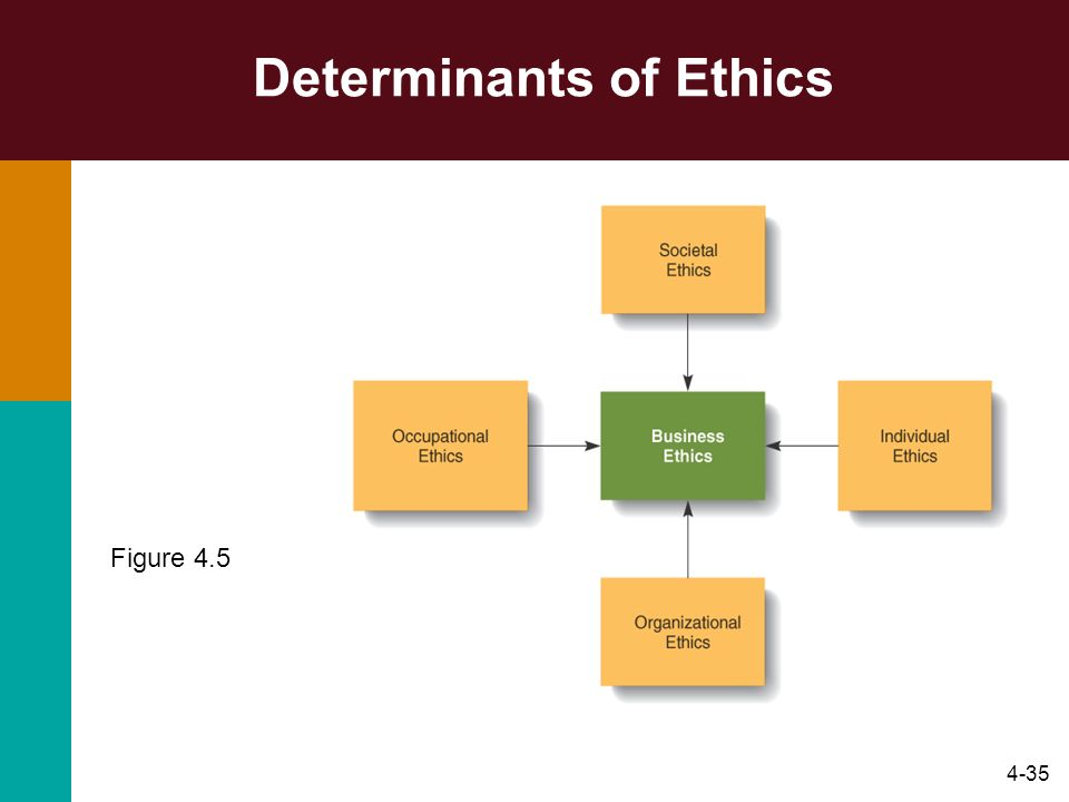 Determinants of Ethics