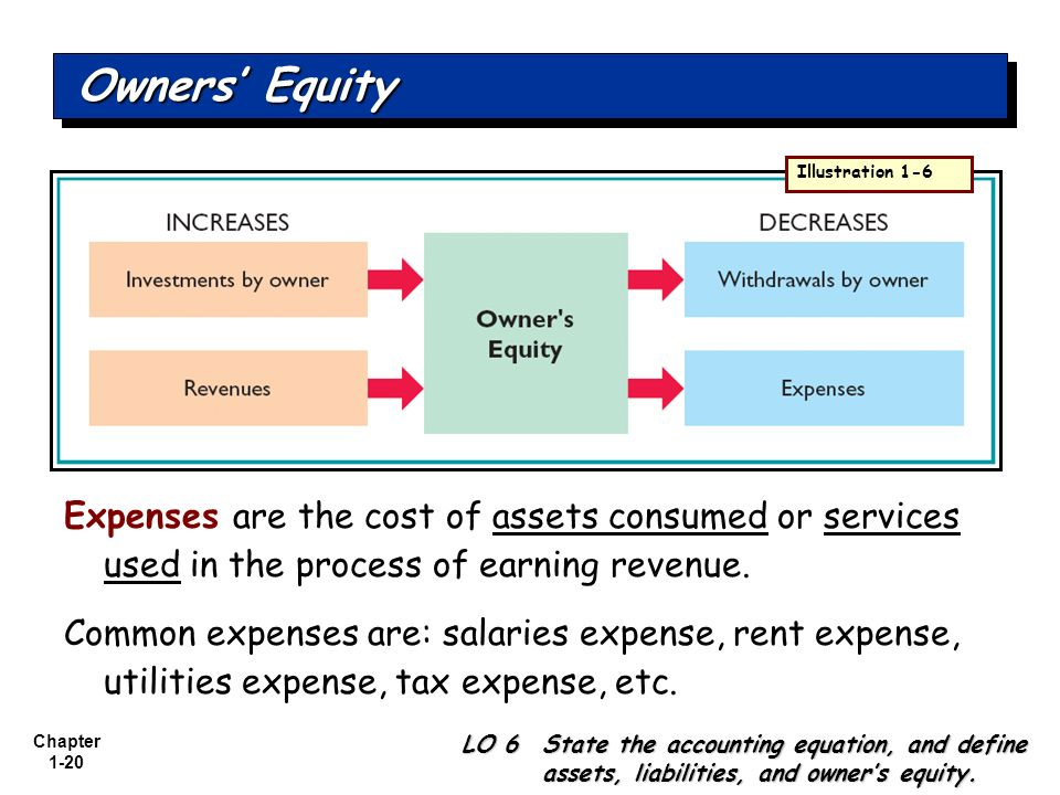 Owners' Equity Illustration 1-6. Expenses are the cost of assets consumed or services used in the process of earning revenue.