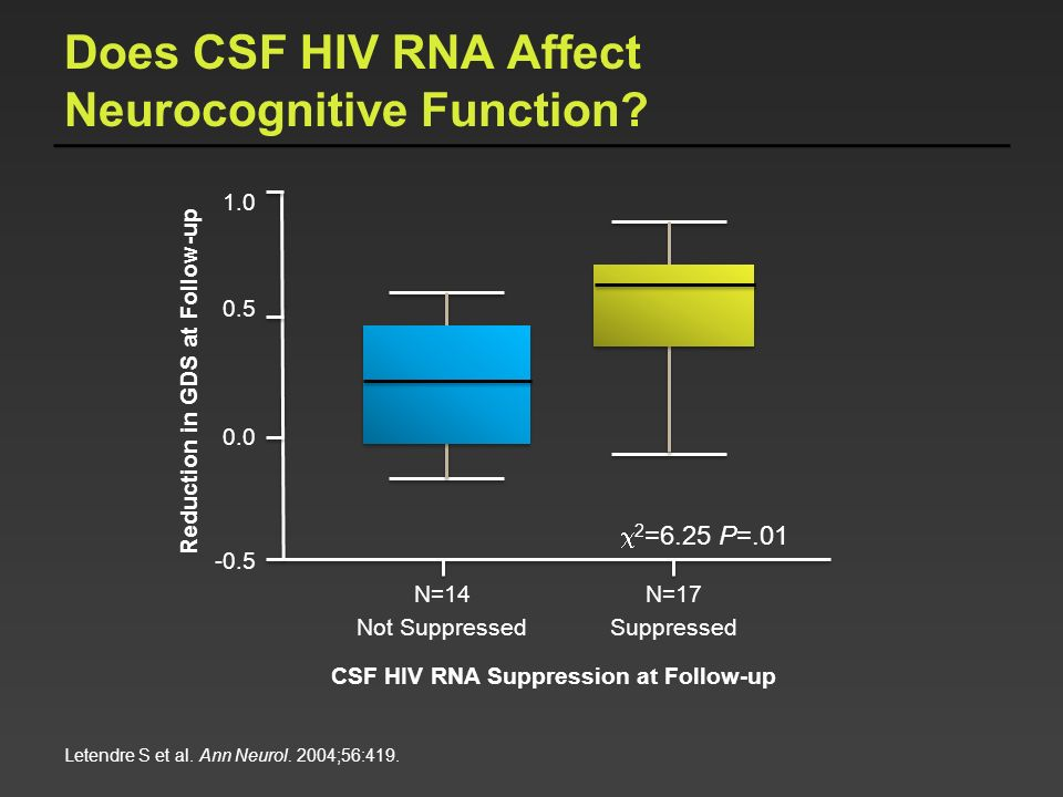 Does CSF HIV RNA Affect Neurocognitive Function