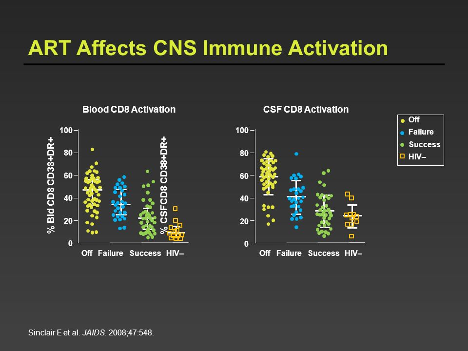 ART Affects CNS Immune Activation