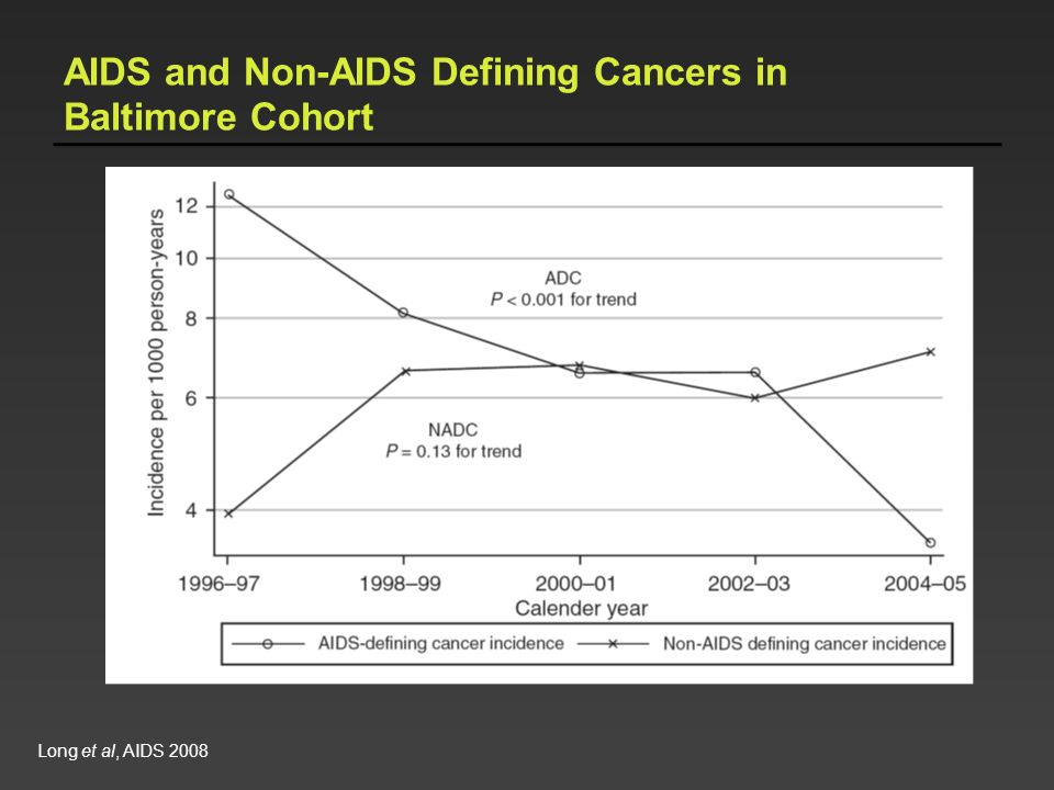 AIDS and Non-AIDS Defining Cancers in Baltimore Cohort