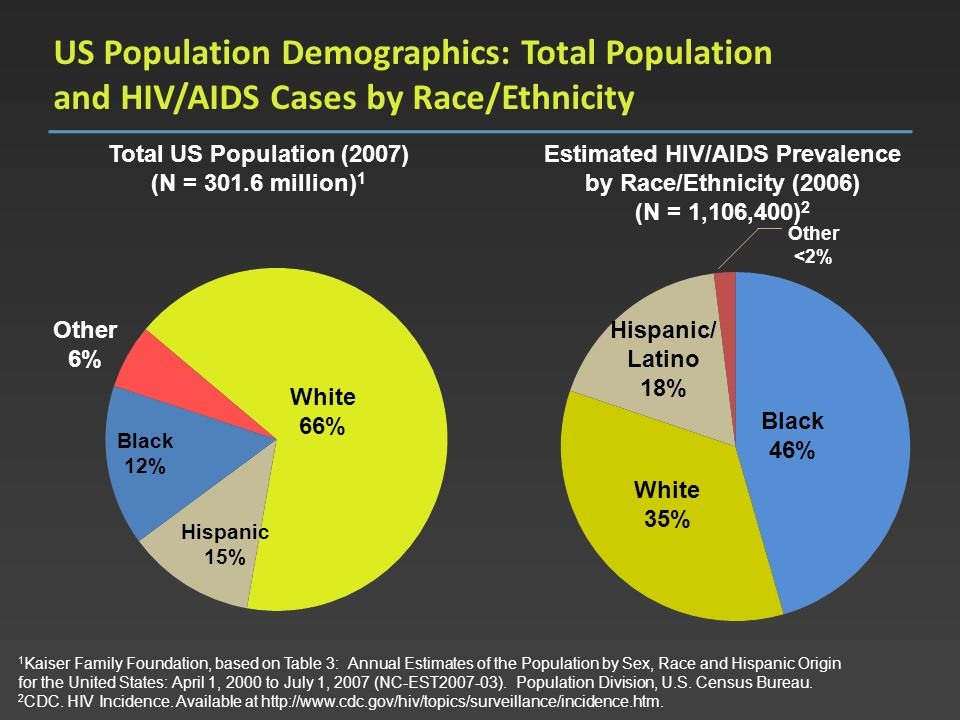 US Population Demographics: Total Population and HIV/AIDS Cases by Race/Ethnicity