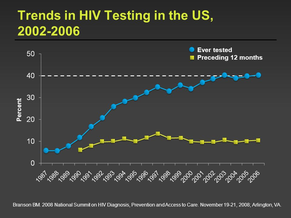 Trends in HIV Testing in the US, 2002-2006