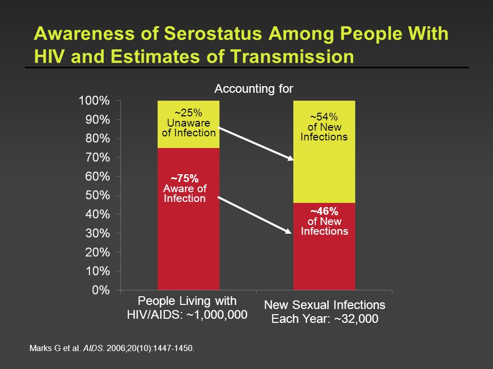 Awareness of Serostatus Among People With HIV and Estimates of Transmission