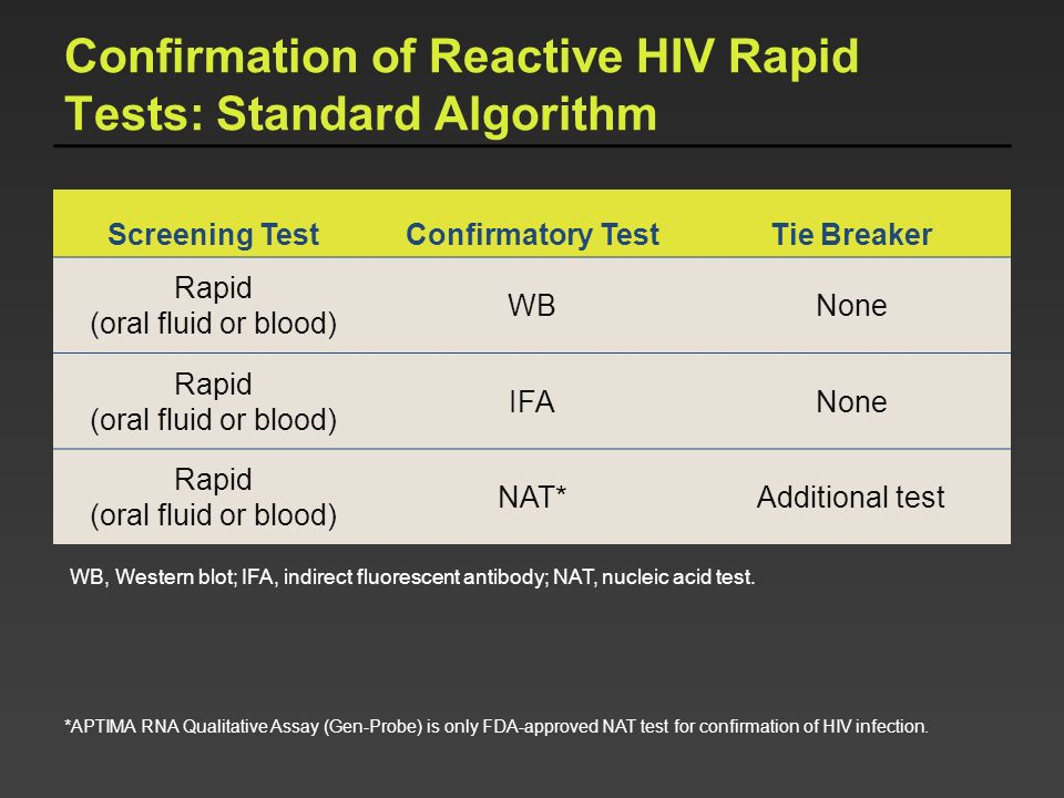 Confirmation of Reactive HIV Rapid Tests: Standard Algorithm