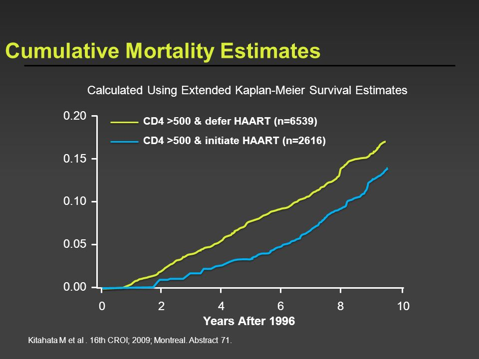 Cumulative Mortality Estimates