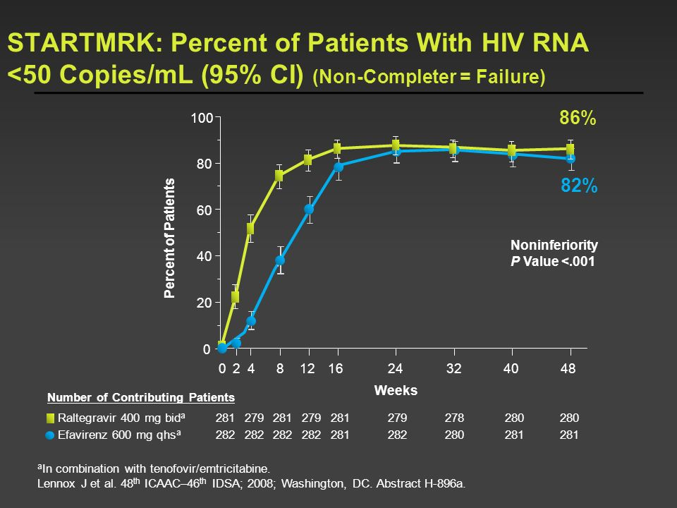 STARTMRK: Percent of Patients With HIV RNA <50 Copies/mL (95% CI) (Non-Completer = Failure)
