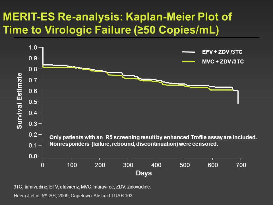 MERIT-ES Re-analysis: Kaplan-Meier Plot of Time to Virologic Failure (≥50 Copies/mL)
