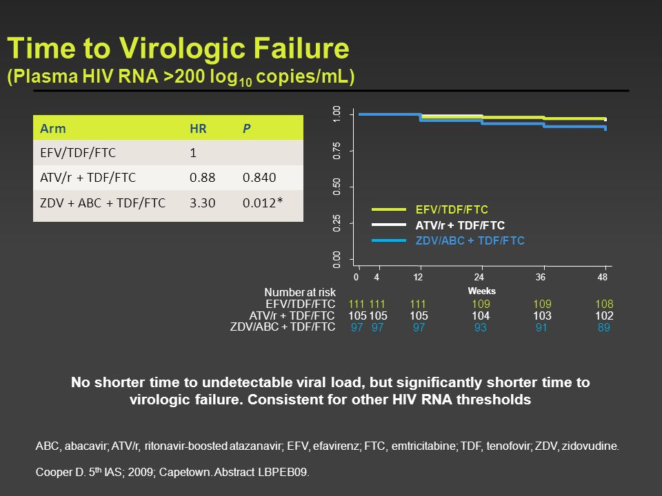 Time to Virologic Failure (Plasma HIV RNA >200 log10 copies/mL)