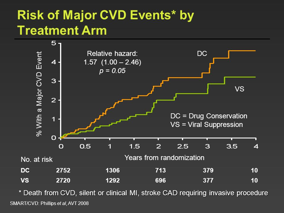 Risk of Major CVD Events* by Treatment Arm