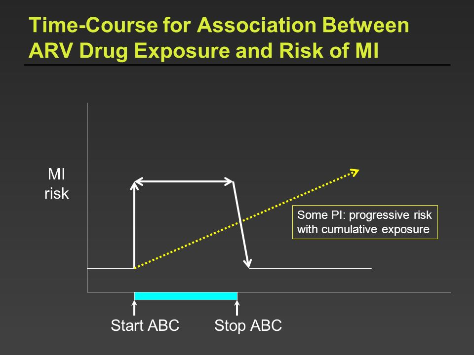 Time-Course for Association Between ARV Drug Exposure and Risk of MI