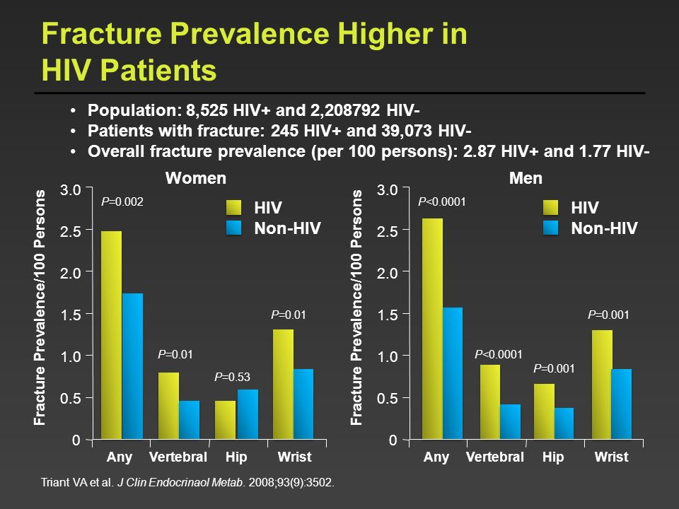 Fracture Prevalence Higher in HIV Patients