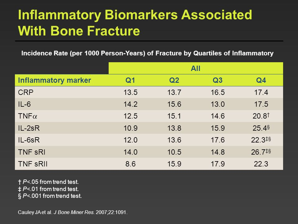 Inflammatory Biomarkers Associated With Bone Fracture