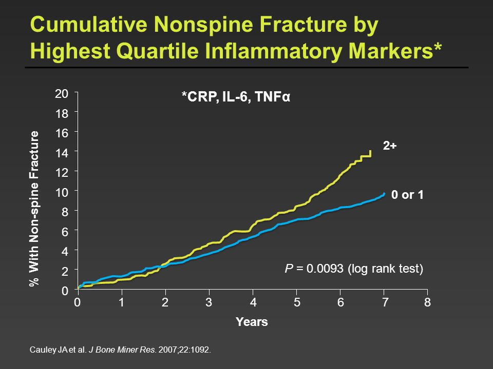 Cumulative Nonspine Fracture by Highest Quartile Inflammatory Markers*