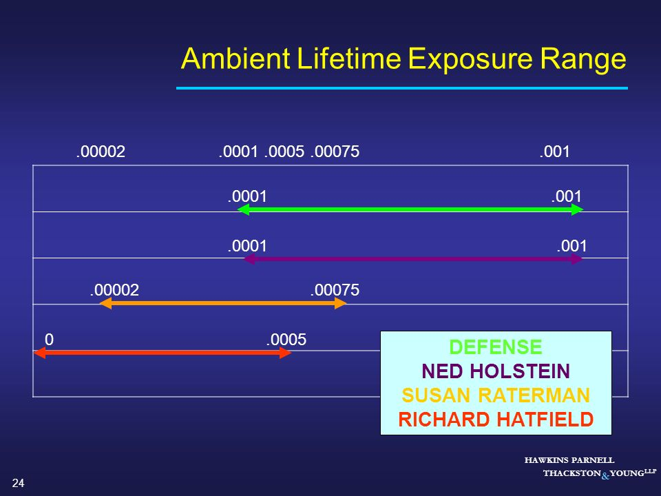 Ambient Lifetime Exposure Range