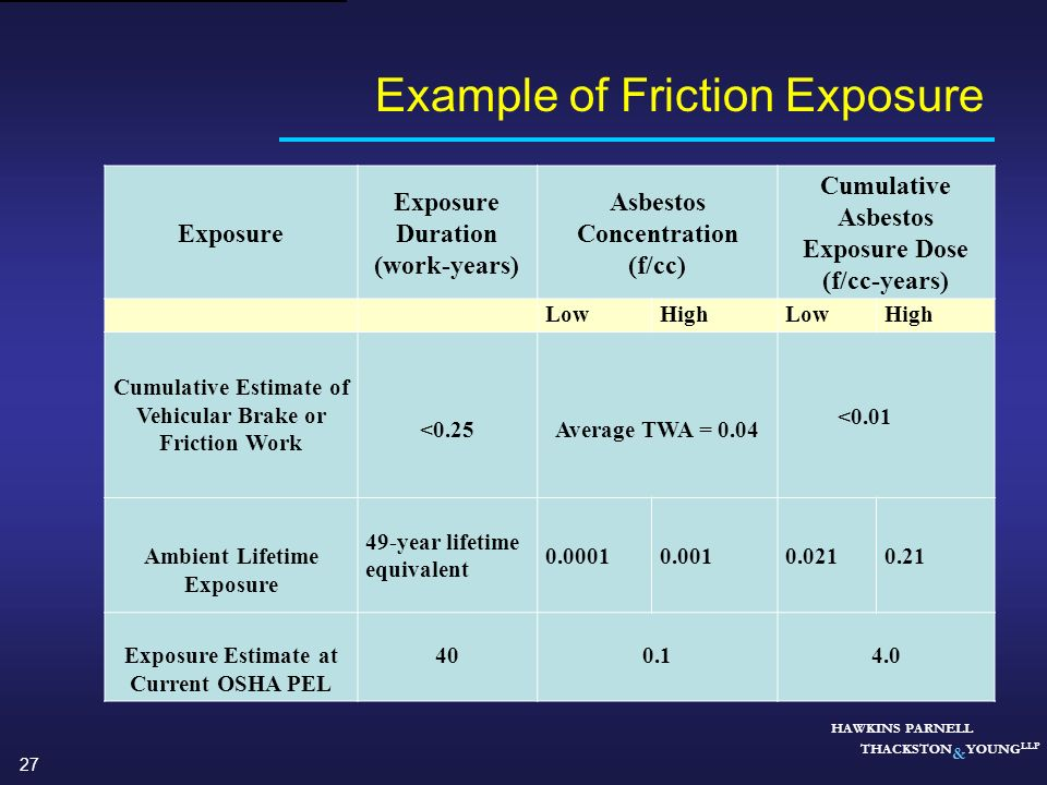Example of Friction Exposure
