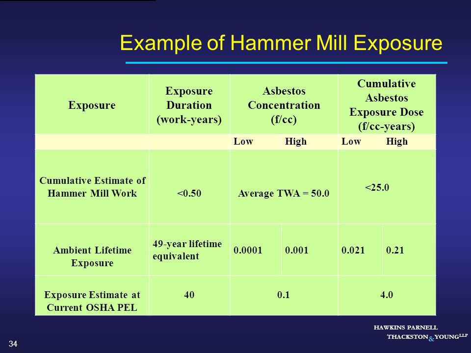 Example of Hammer Mill Exposure