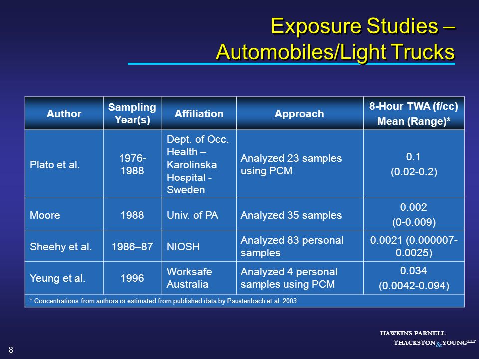 Exposure Studies – Automobiles/Light Trucks