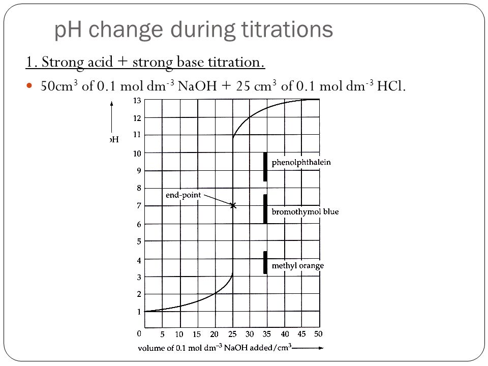 pH change during titrations