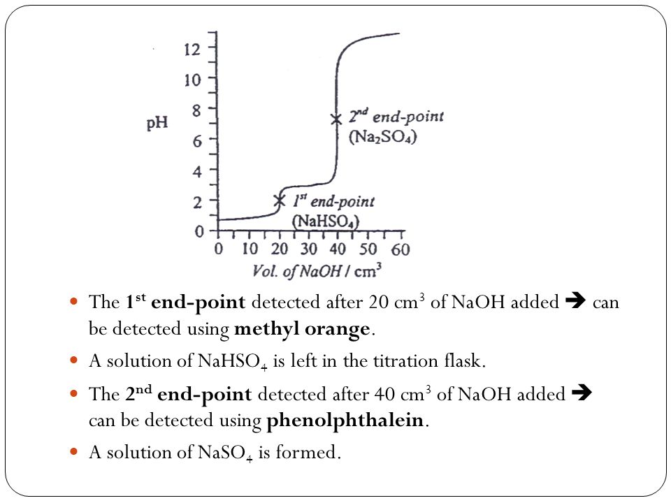 The 1st end-point detected after 20 cm3 of NaOH added  can be detected using methyl orange.