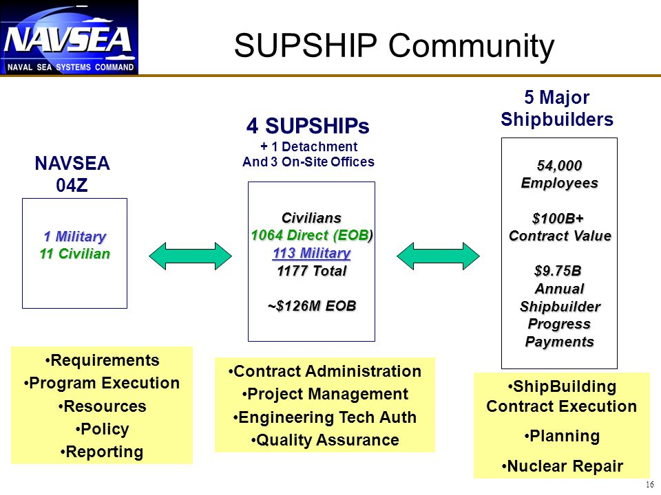 Contract Administration ShipBuilding Contract Execution