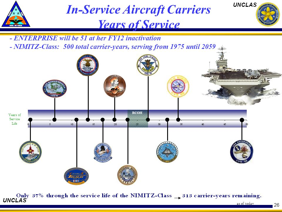 In-Service Aircraft Carriers