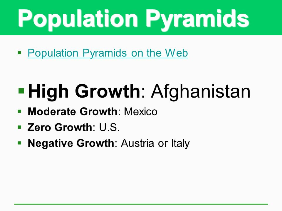 Population Pyramids High Growth: Afghanistan