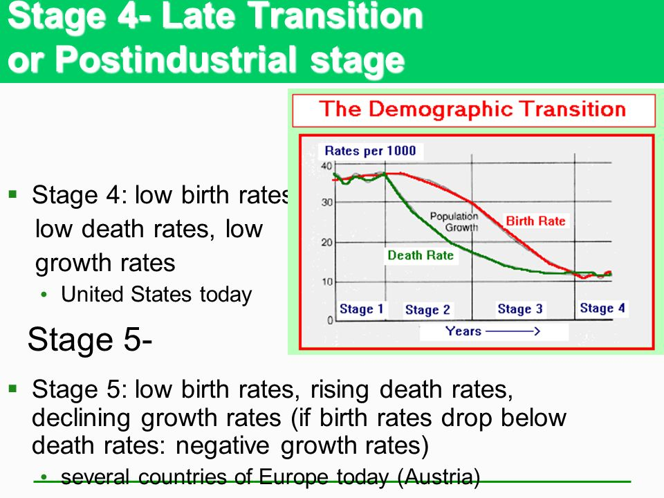 Stage 4- Late Transition or Postindustrial stage