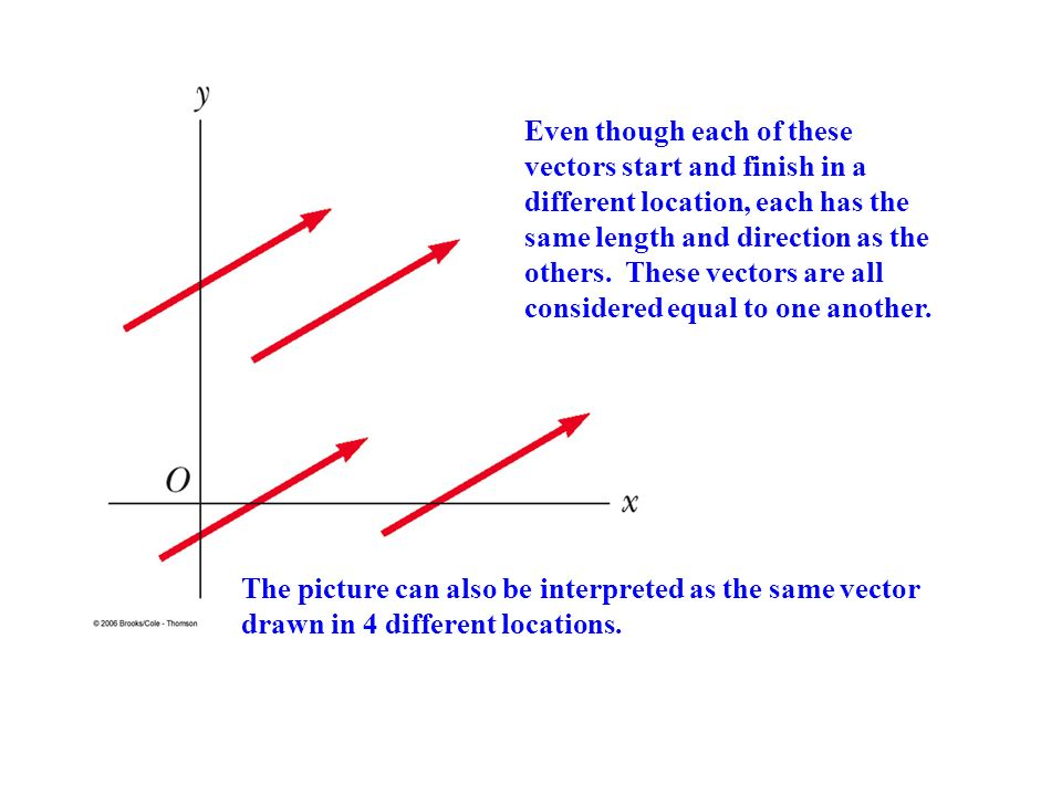 Even though each of these vectors start and finish in a different location, each has the same length and direction as the others. These vectors are all considered equal to one another.