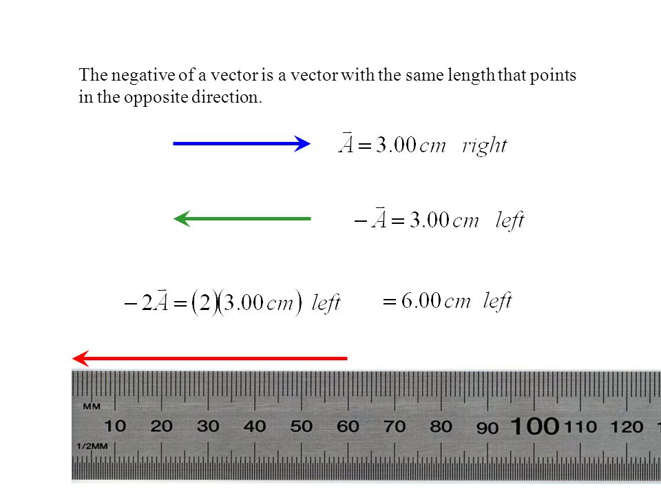 The negative of a vector is a vector with the same length that points in the opposite direction.