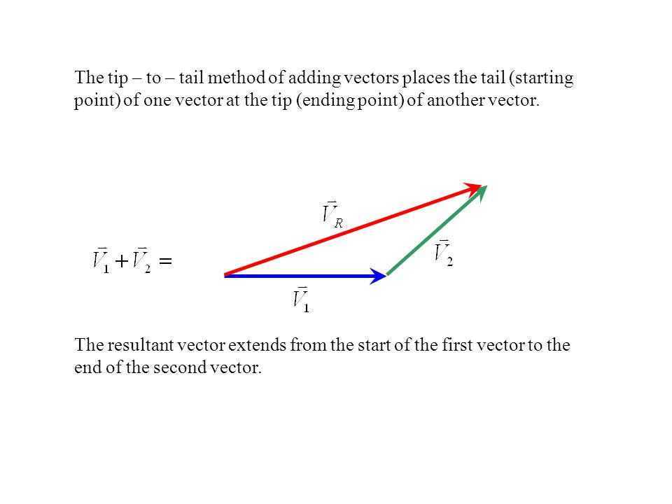 The tip – to – tail method of adding vectors places the tail (starting point) of one vector at the tip (ending point) of another vector.