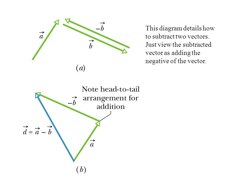 This diagram details how to subtract two vectors