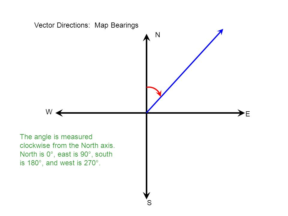 Vector Directions: Map Bearings
