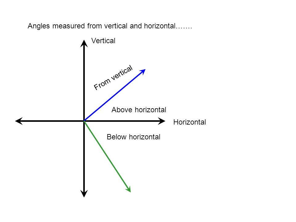 Angles measured from vertical and horizontal…….