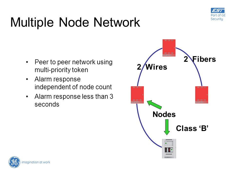 Multiple Node Network 2 Fibers 2 Wires Nodes Class 'B'