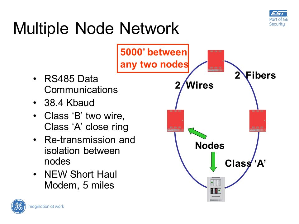 Multiple Node Network 5000' between any two nodes 2 Fibers