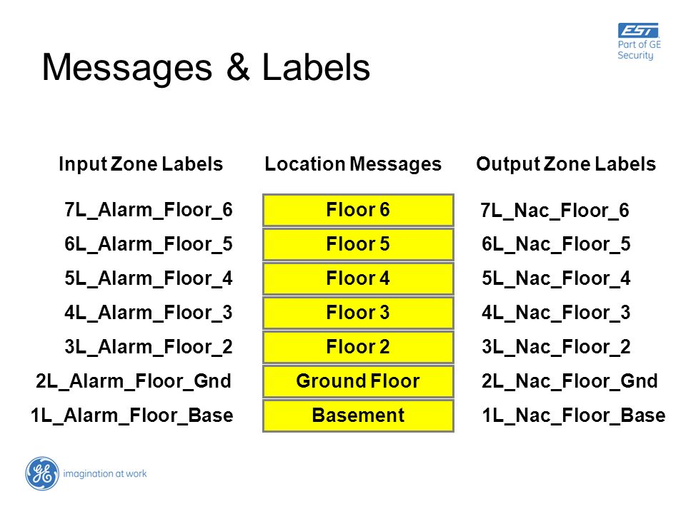 Messages & Labels Input Zone Labels Location Messages