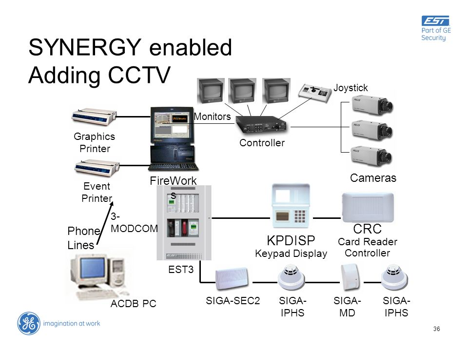 SYNERGY enabled Adding CCTV