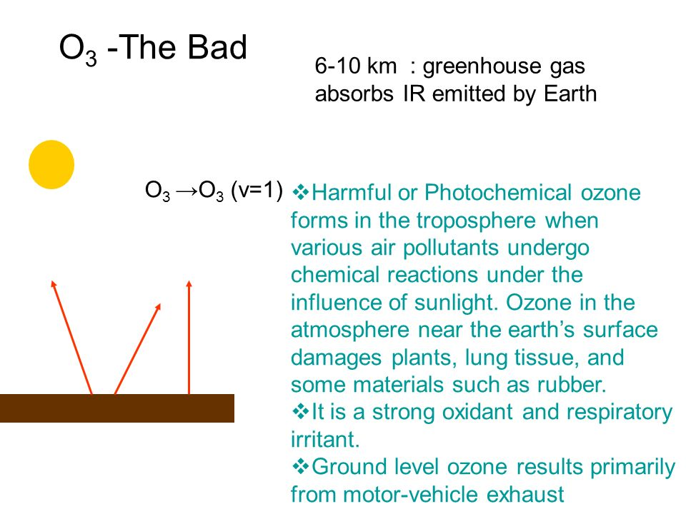 O3 -The Bad 6-10 km : greenhouse gas absorbs IR emitted by Earth