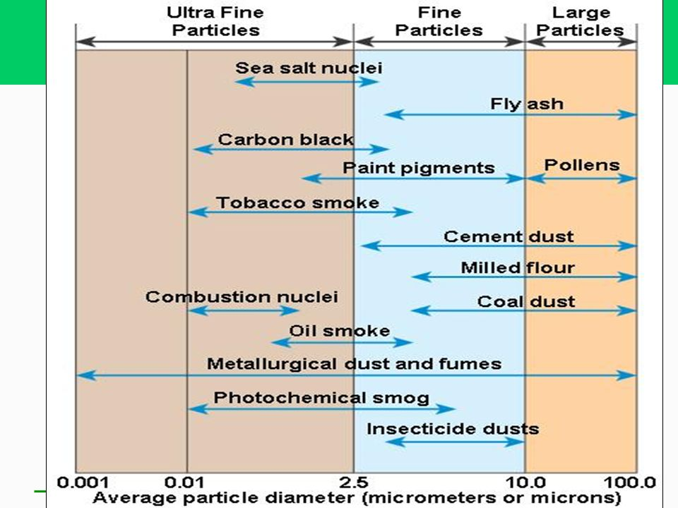 Suspended particulate matter consists of particles of solid matter and droplets of liquid, that are small and light enough to remain suspended in the atmosphere for period (larger the particle, the sooner it falls to earth).