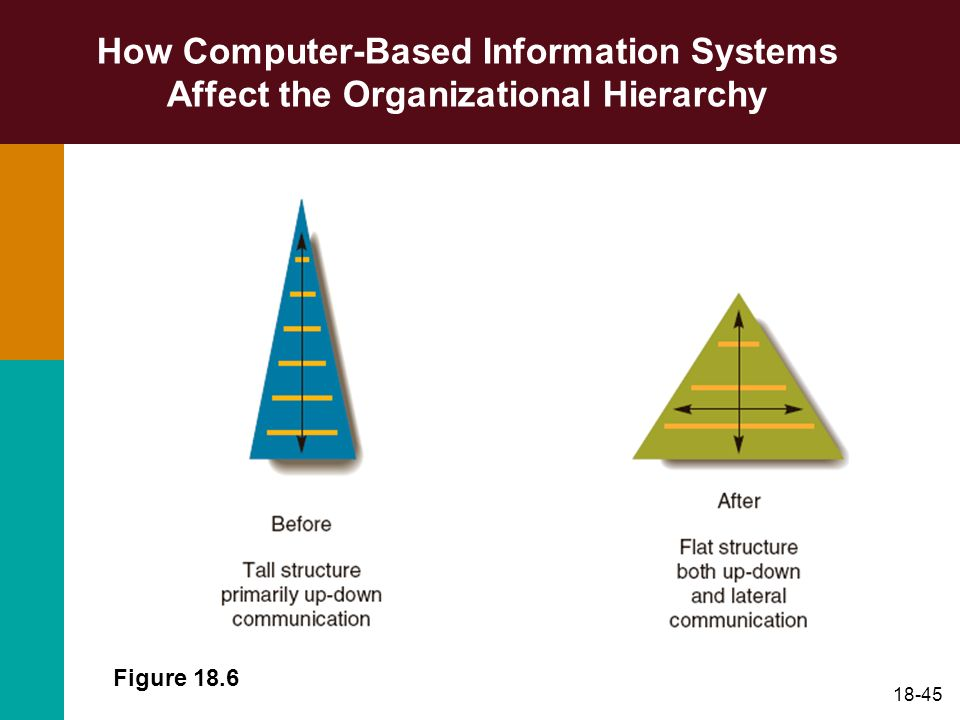 How Computer-Based Information Systems Affect the Organizational Hierarchy