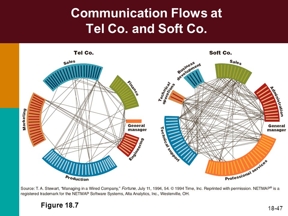 Communication Flows at Tel Co. and Soft Co.
