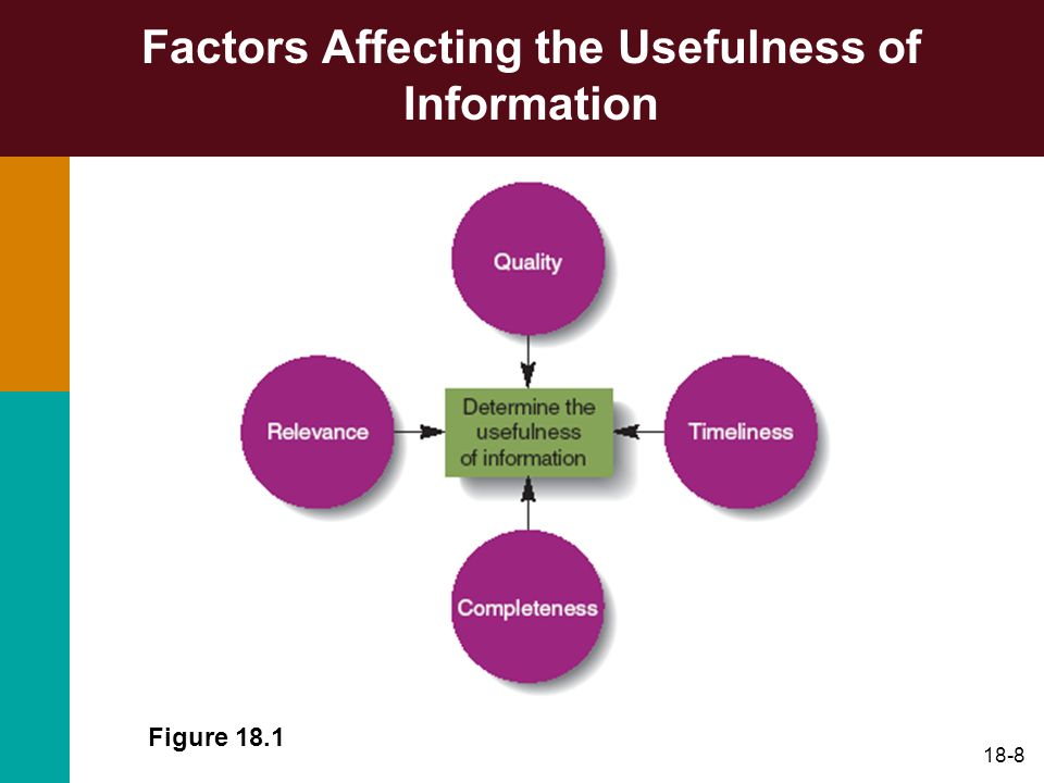 Factors Affecting the Usefulness of Information